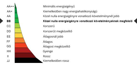 energetikai osztály bb